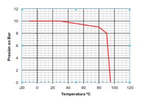 ضریب حرارتی به فشار در دیافراگم ولو خنبره